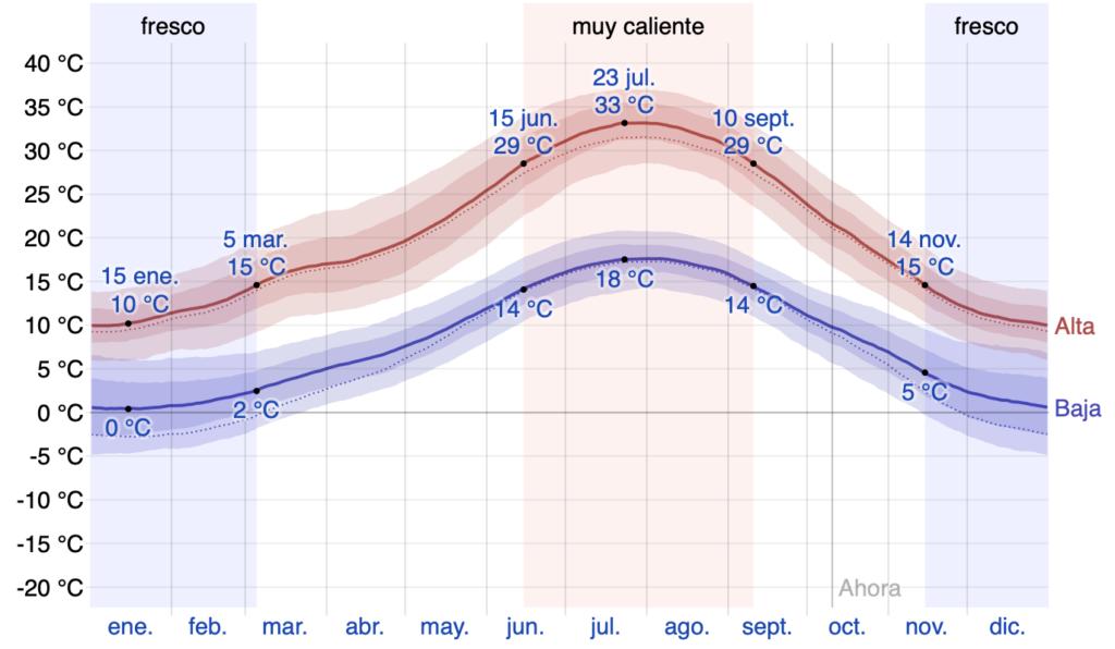 promedio temperaturas